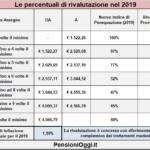 Il nuovo taglio della perequazione 2019 – 2021